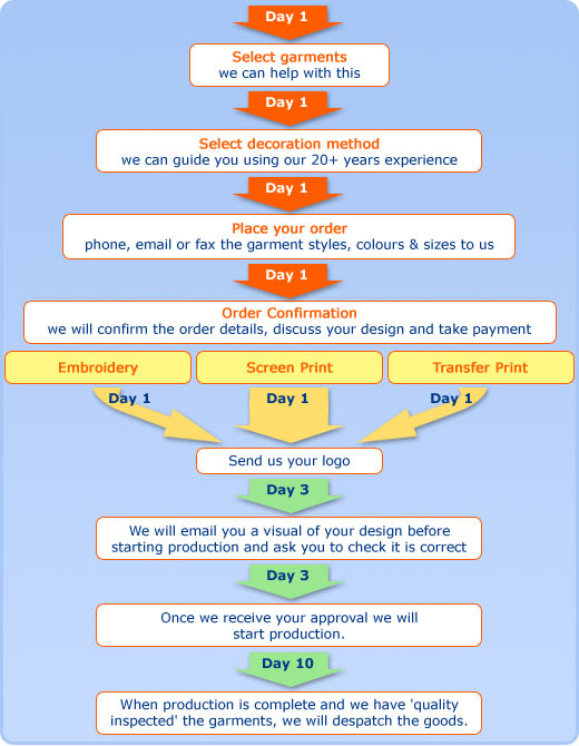 workflowdiagram02